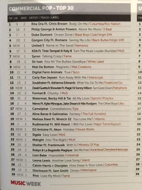 U5 chart 1